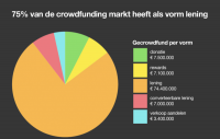 crowdfunding; netherlands; crowdfunding4culture; IDEA Consult; 2017