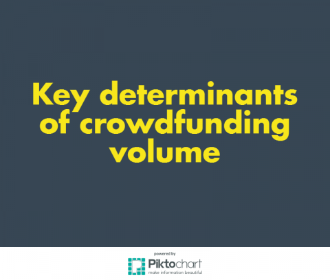 Corruption control, regulation quality, and trust in strangers are the key factors affecting volume of crowd financing; IDEA Consult, Crowdfunding4culture; cambridge judge school